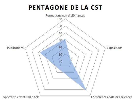 Répartition des activités de CSTI sur la période 2015-2020